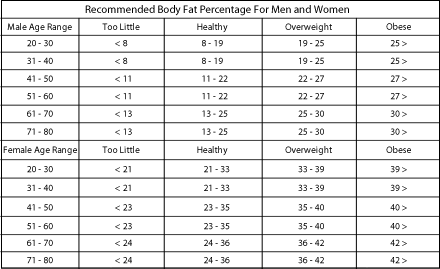 Body Measurements | JEFIT - Best Android and iPhone